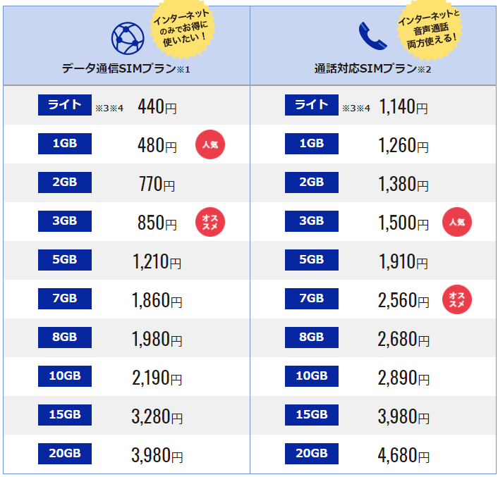 DMMmobileの料金表