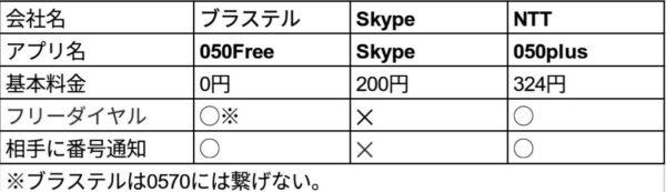 ブラステルのMy050とSkypeと050plusを比較した