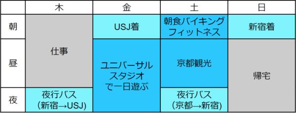 夜行バスで行くUSJと京都の旅スケジュール