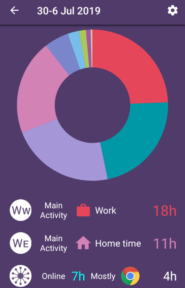 自動ライフログアプリSmater Timeは一週間の活動が円グラフ化される