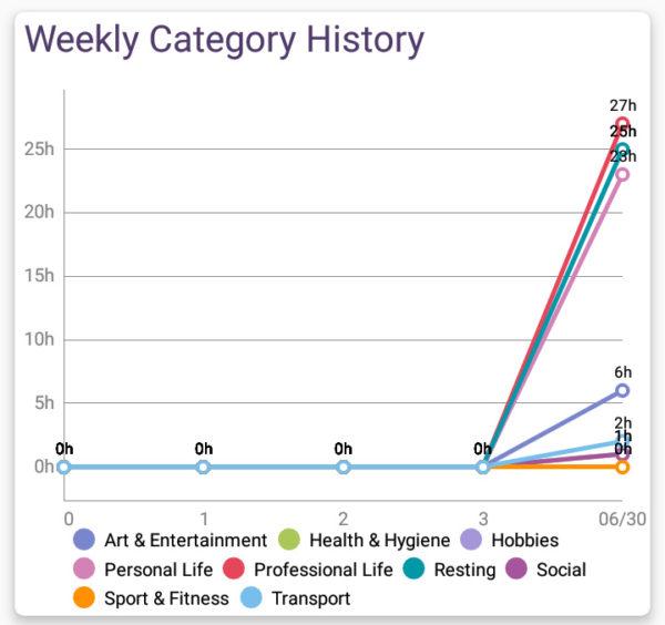 自動ライフログアプリSmater Timeは一週間の活動がグラフ化される