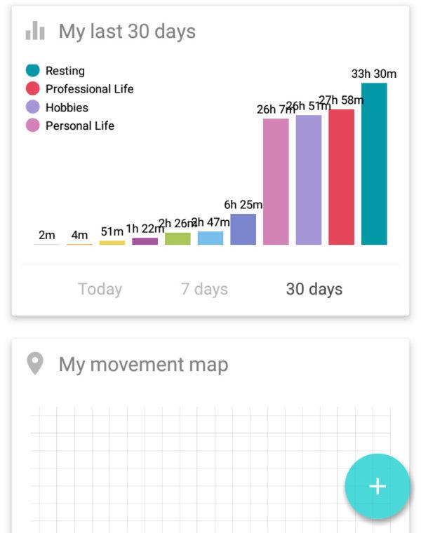 自動ライフログアプリSmater Timeは今日、一週間、一ヶ月の活動がグラフ化される